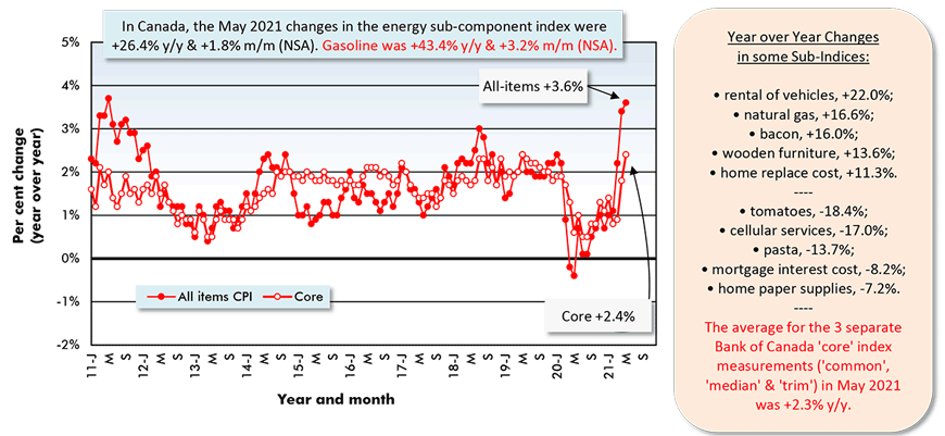 In Canada, the May 2021 changes in the energy sub-component index were +26.4% y/y & +1.8% m/m (NSA). Gasoline was +43.4% y/y & +3.2% m/m (NSA).