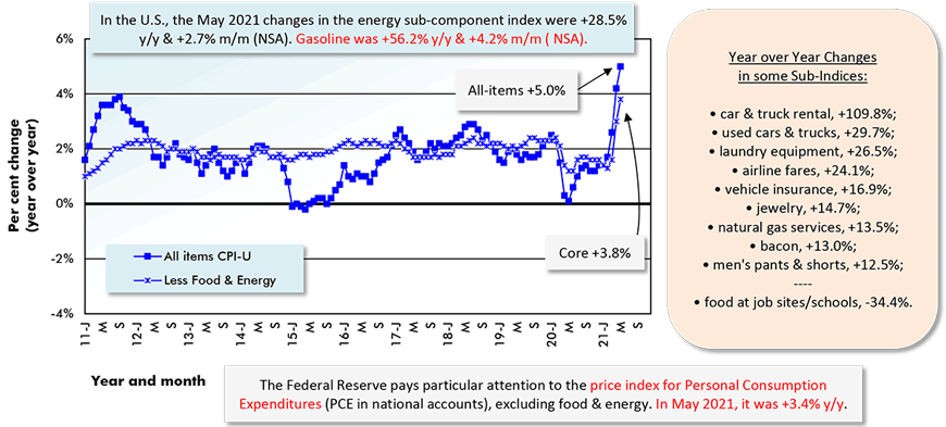 In the U.S., the May 2021 changes in the energy sub-component index were +28.5% y/y & +2.7% m/m (NSA). Gasoline was +56.2% y/y & +4.2% m/m ( NSA).