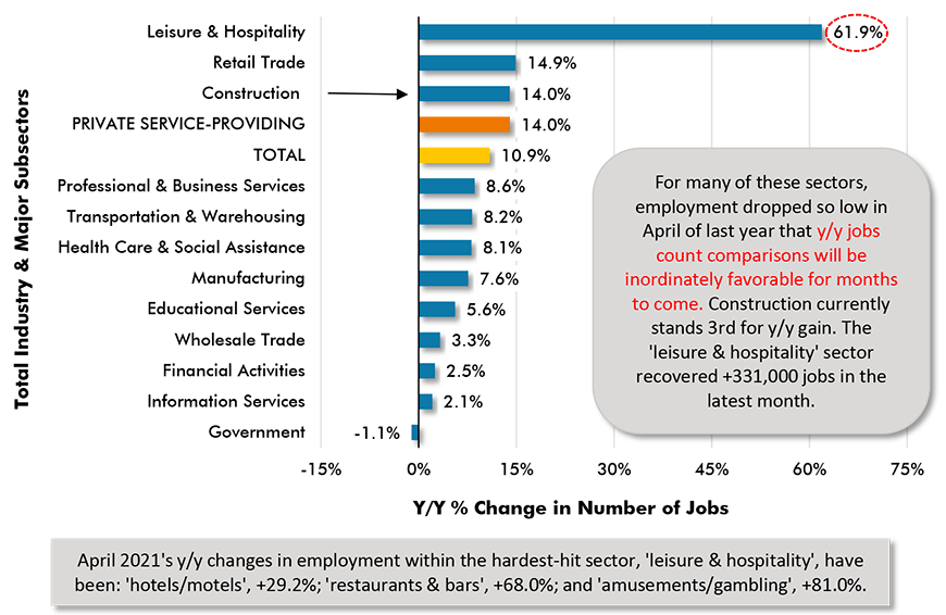 For many of these sectors, employment dropped so low in April of last year that y/y jobs count comparisons will be inordinately favorable for months to come. Construction currently stands 3rd for y/y gain. The 'leisure & hospitality' sector recovered +331,000 jobs in the latest month.