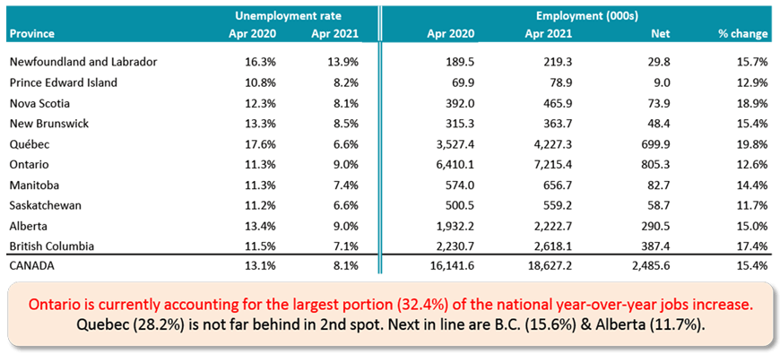 Ontario is currently accounting for the largest portion (32.4%) of the national year-over-year jobs increase. Quebec (28.2%) is not far behind in 2nd spot. Next in line are B.C. (15.6%) & Alberta (11.7%).