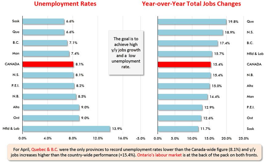 For April, Quebec & B.C. were the only provinces to record unemployment rates lower than the Canada-wide figure (8.1%) and y/y jobs increases higher than the country-wide performance (+15.4%). Ontario's labour market is at the back of the pack on both fronts.