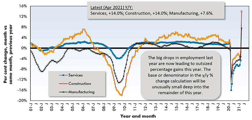 The big drops in employment last year are now leading to outsized percentage gains this year. The base or denominator in the y/y % change calculation will be unusually small deep into the remainder of this year.