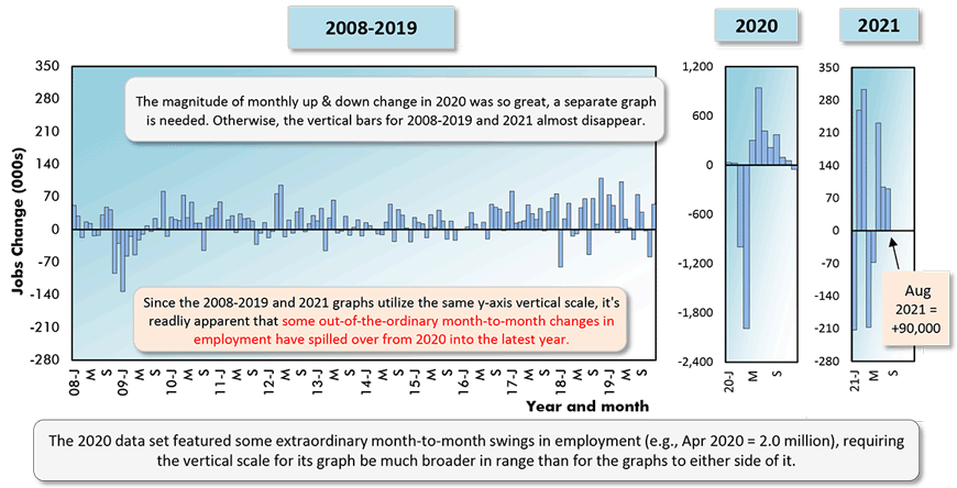 The 2020 data set featured some extraordinary month-to-month swings in employment (e.g., Apr 2020 = 2.0 million), requiring the vertical scale for its graph be much broader in range than for the graphs to either side of it.