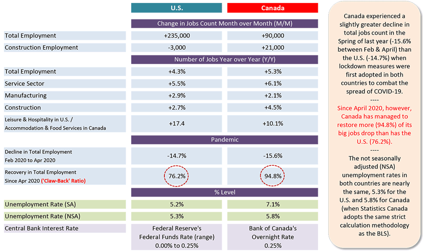 Canada experienced a slightly greater decline in total jobs count in the Spring of last year (-15.6% between Feb & April) than the U.S. (-14.7%) when lockdown measures were first adopted in both countries to combat the spread of COVID-19.