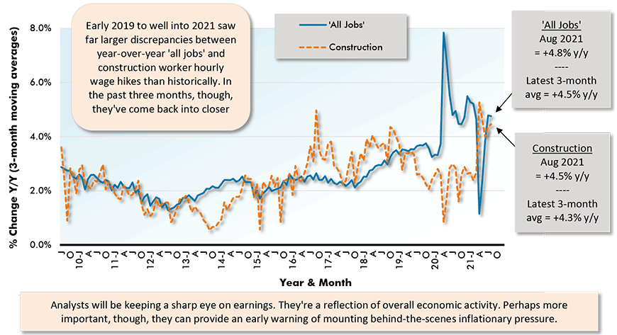 Analysts will be keeping a sharp eye on earnings. They're a reflection of overall economic activity. Perhaps more important, though, they can provide an early warning of mounting behind-the-scenes inflationary pressure.
