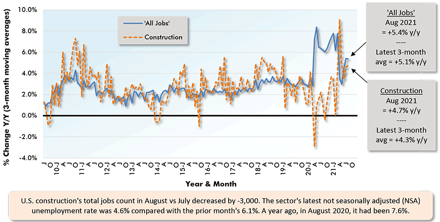 U.S. construction's total jobs count in July increased vs June by +11,000. The sector's latest not seasonally adjusted (NSA) unemployment rate was 6.1% compared with the prior month's 7.5%. A year ago, in July 2020, it had been 8.9%.