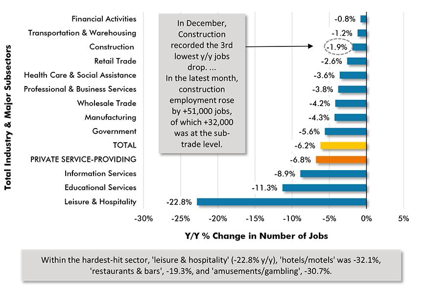 Y/Y Jobs Change, U.S. Total Industry & Major Subsectors − December 2020 (based on seasonally adjusted  payroll data) Chart