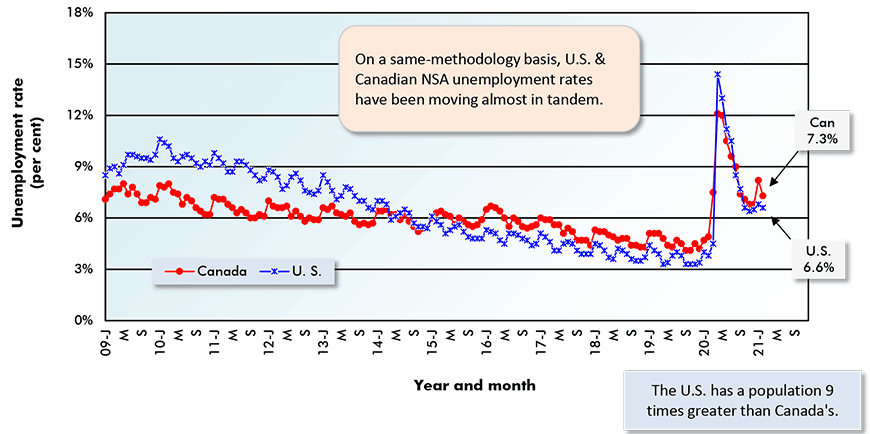 Canadian total employment in Feb 2021 was +1.4% month to month and -3.1% year over year.