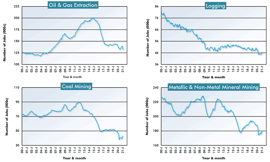 U.S. Resources Sub-Sector Employment - Oil and Gas; Logging; Coal Mining and Metallic and non-metal Mineral Mining