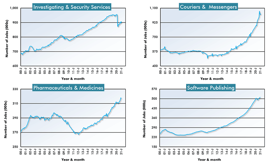 U.S. Resources Sub-Sector Employment - Investigating & Security Services; Couriers & Messengers; Pharmaceuticals and Medicines; and Software Publishing