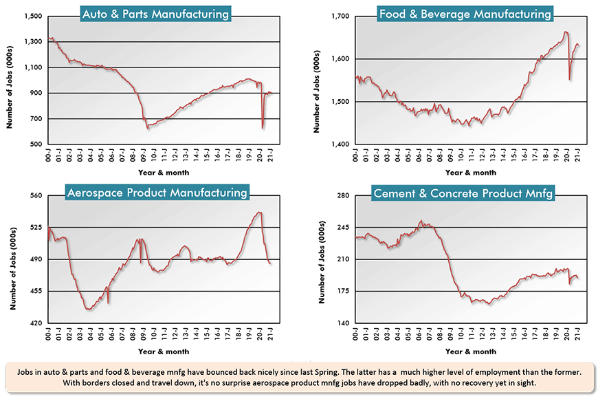 Jobs in auto & parts and food & beverage mnfg have bounced back nicely since last Spring. The latter has a  much higher level of employment than the former. With borders closed and travel down, it's no surprise aerospace product mnfg jobs have dropped badly, with no recovery yet in sight.