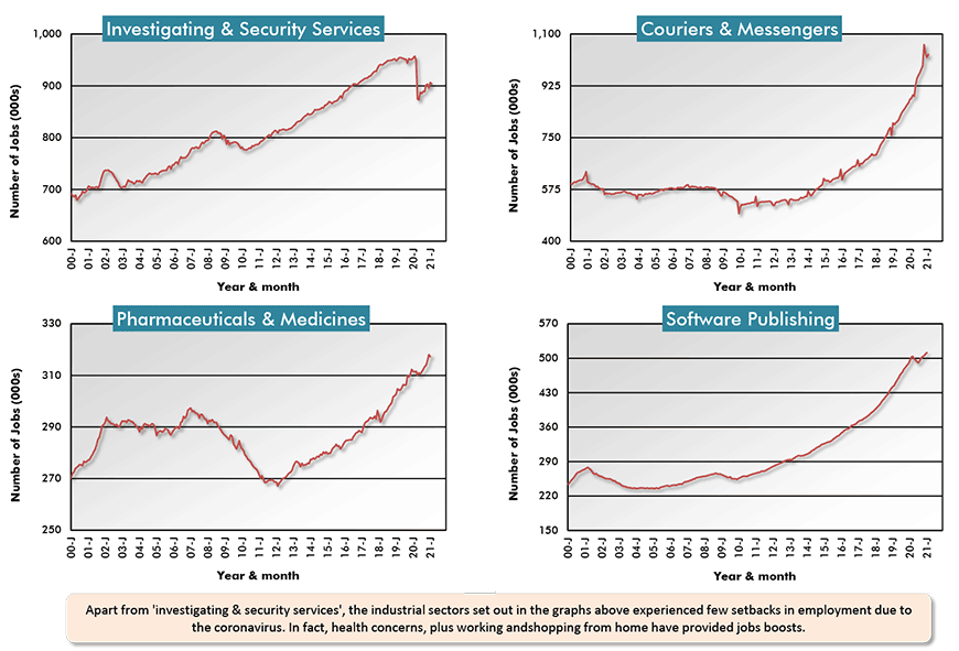 Apart from 'investigating & security services', the industrial sectors set out in the graphs above experienced few setbacks in employment due to the coronavirus. In fact, health concerns, plus working andshopping from home have provided jobs boosts.
