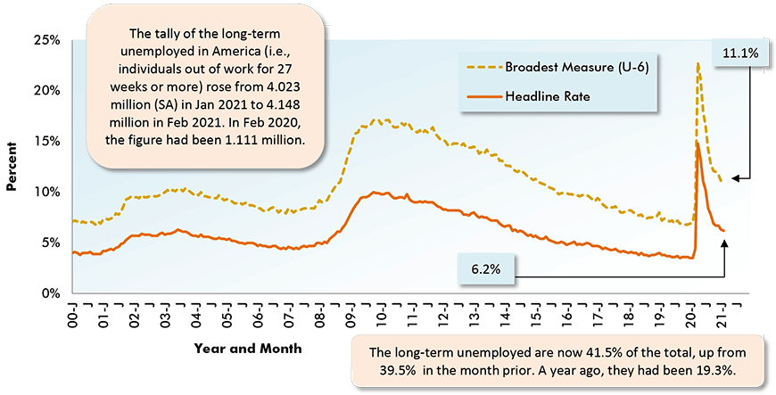 The long-term unemployed are now 41.5% of the total, up from 39.5%  in the month prior. A year ago, they had been 19.3%.