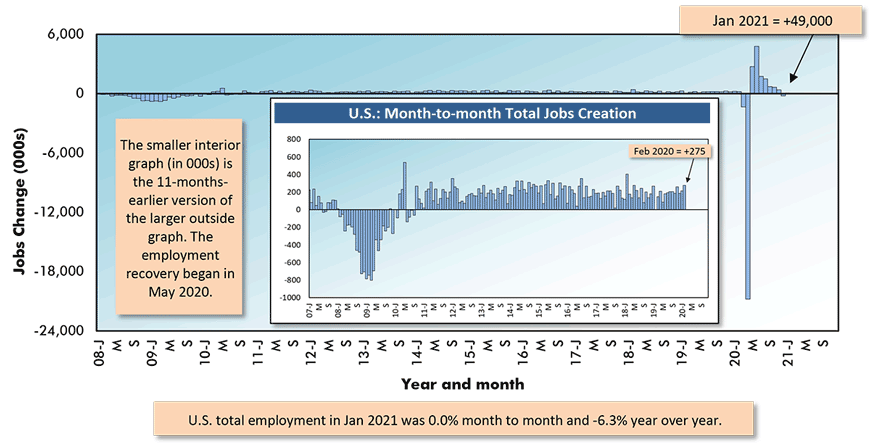 U.S. total employment in Jan 2021 was 0.0% month to month and -6.3% year over year.