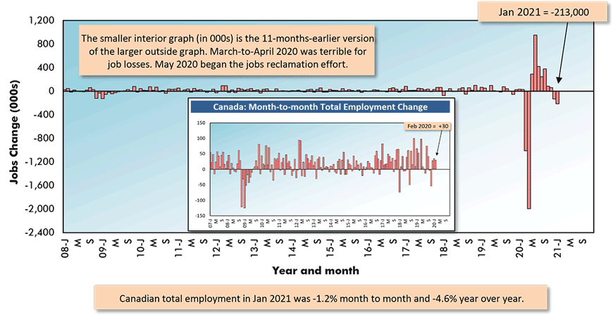 Canadian total employment in Jan 2021 was -1.2% month to month and -4.6% year over year.
