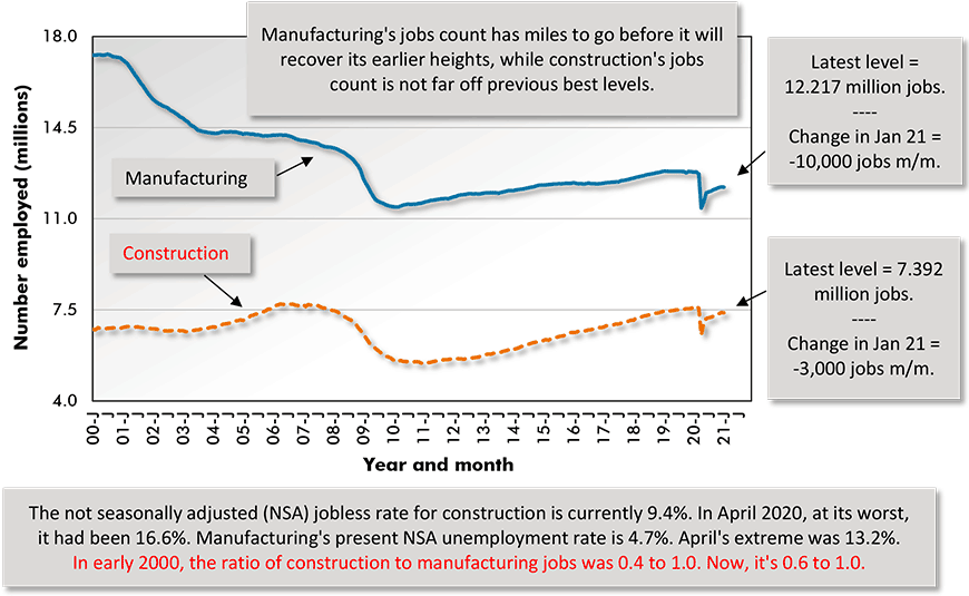 In early 2000, the ratio of construction to manufacturing jobs was 0.4 to 1.0. Now, it's 0.6 to 1.0.