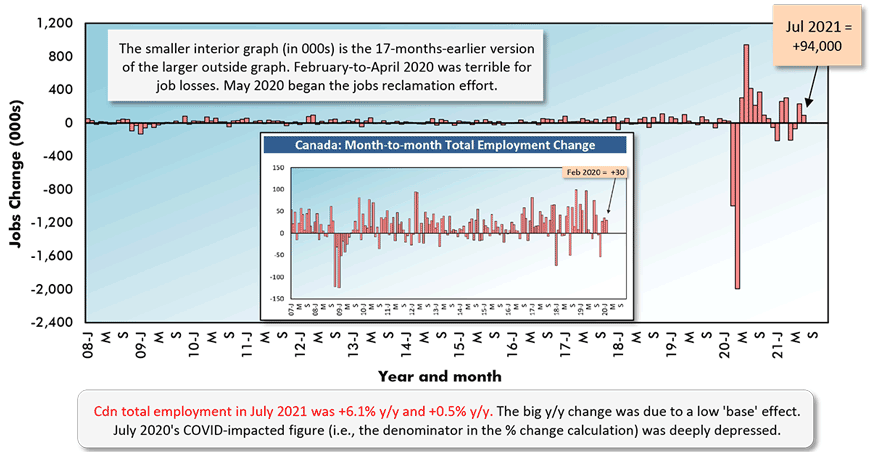 Cdn total employment in July 2021 was +6.1% y/y and +0.5% y/y. The big y/y change was due to a low 'base' effect. July 2020's COVID-impacted figure (i.e., the denominator in the % change calculation) was deeply depressed.