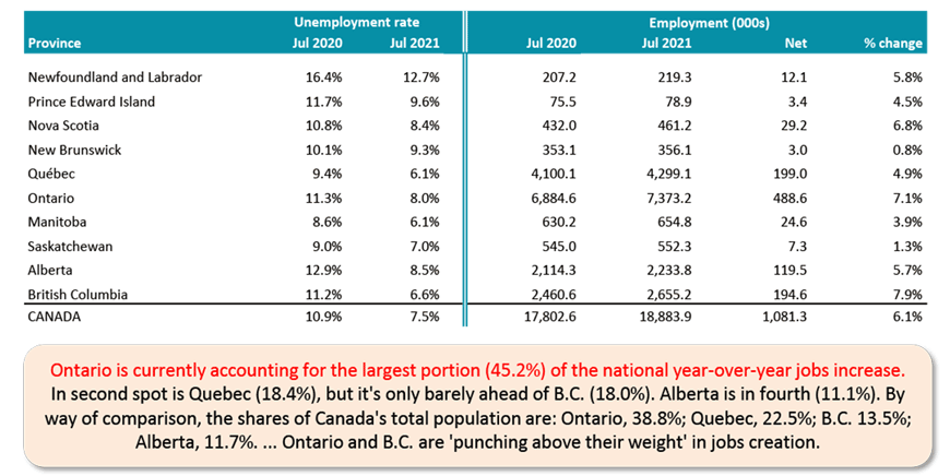 Ontario is currently accounting for the largest portion (45.2%) of the national year-over-year jobs increase. In second spot is Quebec (18.4%), but it's only barely ahead of B.C. (18.0%). Alberta is in fourth (11.1%). By way of comparison, the shares of Canada's total population are: Ontario, 38.8%; Quebec, 22.5%; B.C. 13.5%; Alberta, 11.7%. ... Ontario and B.C. are 'punching above their weight' in jobs creation.