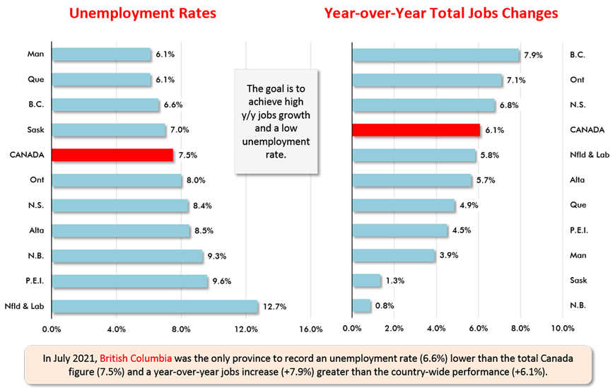 In July 2021, British Columbia was the only province to record an unemployment rate (6.6%) lower than the total Canada figure (7.5%) and a year-over-year jobs increase (+7.9%) greater than the country-wide performance (+6.1%).