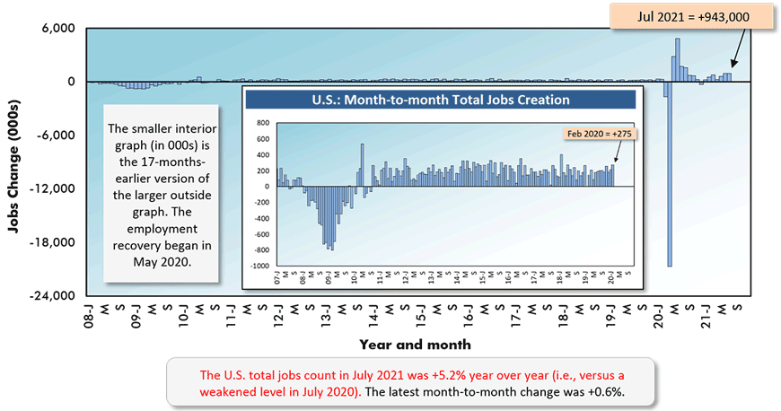 The U.S. total jobs count in July 2021 was +5.2% year over year (i.e., versus a weakened level in July 2020). The latest month-to-month change was +0.6%.