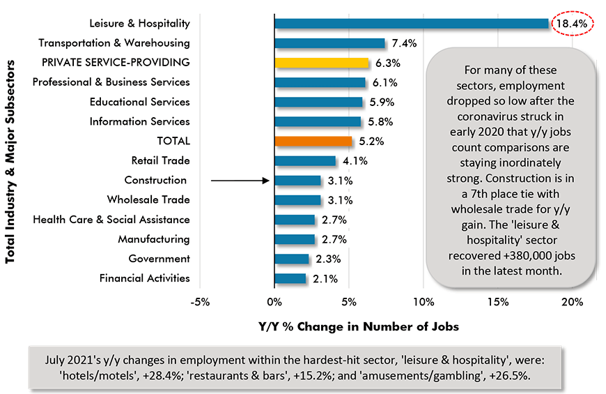 July 2021's y/y changes in employment within the hardest-hit sector, 'leisure & hospitality', were: 'hotels/motels', +28.4%; 'restaurants & bars', +15.2%; and 'amusements/gambling', +26.5%.
