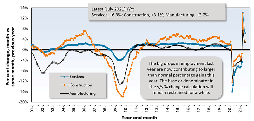 The big drops in employment last year are now contributing to larger than normal percentage gains this year. The base or denominator in the y/y % change calculation will remain restrained for a while.