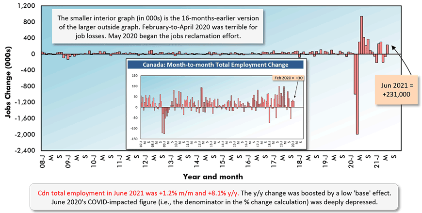 Cdn total employment in June 2021 was +1.2% m/m and +8.1% y/y. The y/y change was boosted by a low 'base' effect. June 2020's COVID-impacted figure (i.e., the denominator in the % change calculation) was deeply depressed.