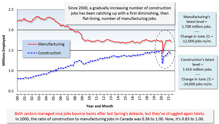 Both sectors managed nice jobs bounce backs after last Spring's debacle, but they've struggled again lately. In 2000, the ratio of construction to manufacturing jobs in Canada was 0.36 to 1.00. Now, it's 0.83 to 1.00.