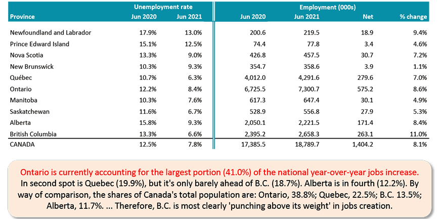 Ontario is currently accounting for the largest portion (41.0%) of the national year-over-year jobs increase. In second spot is Quebec (19.9%), but it's only barely ahead of B.C. (18.7%). Alberta is in fourth (12.2%). By way of comparison, the shares of Canada's total population are: Ontario, 38.8%; Quebec, 22.5%; B.C. 13.5%; Alberta, 11.7%. ... Therefore, B.C. is most clearly 'punching above its weight' in jobs creation.