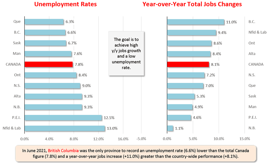 In June 2021, British Columbia was the only province to record an unemployment rate (6.6%) lower than the total Canada figure (7.8%) and a year-over-year jobs increase (+11.0%) greater than the country-wide performance (+8.1%).