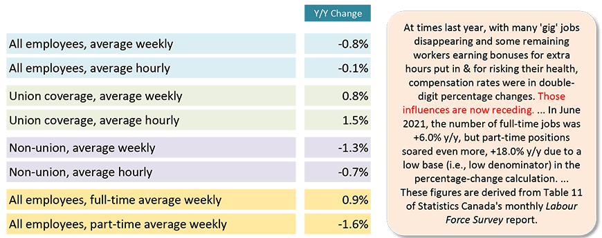 In June 2021, the number of full-time jobs was +6.0% y/y, but part-time positions soared even more, +18.0% y/y due to a low base (i.e., low denominator) in the percentage-change calculation. ...  These figures are derived from Table 11 of Statistics Canada's monthly Labour Force Survey report.