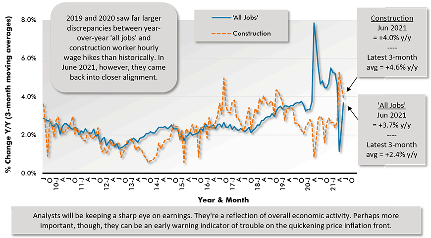 Analysts will be keeping a sharp eye on earnings. They're a reflection of overall economic activity. Perhaps more important, though, they can be an early warning indicator of trouble on the quickening price inflation front.
