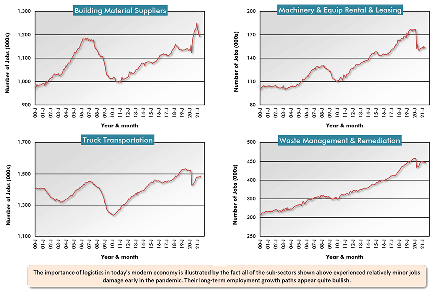 The importance of logistics in today's modern economy is illustrated by the fact all of the sub-sectors shown above experienced relatively minor jobs damage early in the pandemic. Their long-term employment growth paths appear quite bullish.