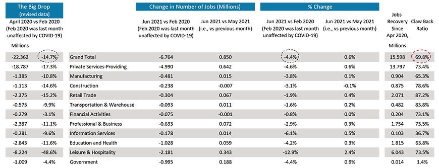 From April 2020 to the present, 15.6 million positions have been restored or newly created. That lifts total employment over  two-thirds (69.8%) of the way out of its deep hole.