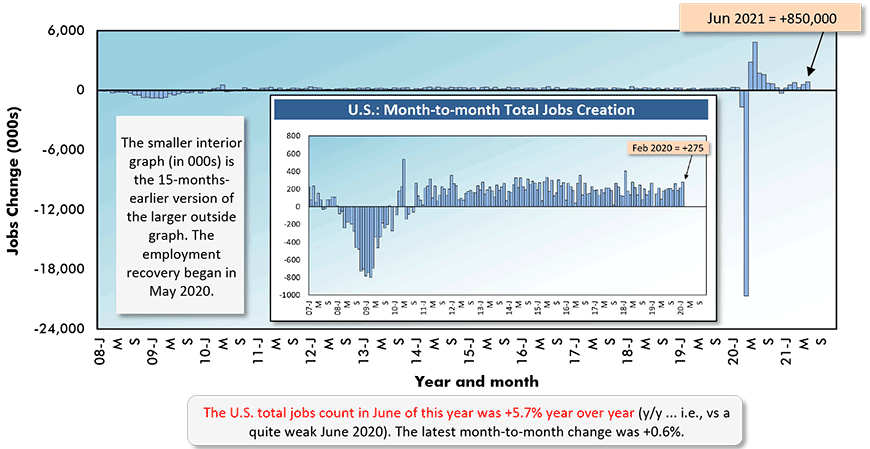 The U.S. total jobs count in June of this year was +5.7% year over year (y/y ... i.e., vs a quite weak June 2020). The latest month-to-month change was +0.6%.