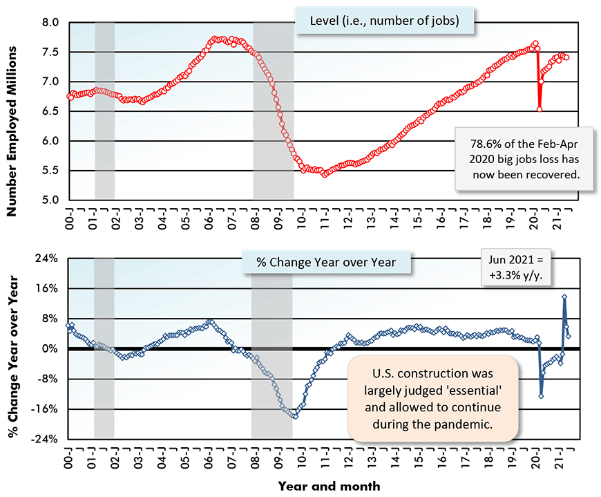78.6% of the Feb-Apr 2020 big jobs loss has now been reovered.