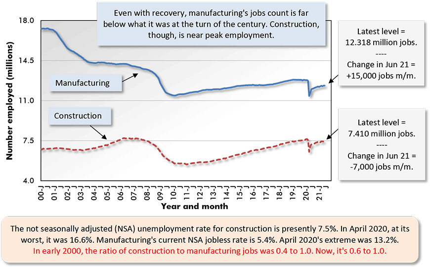 The not seasonally adjusted (NSA) unemployment rate for construction is presently 7.5%. In April 2020, at its worst, it was 16.6%. Manufacturing's current NSA jobless rate is 5.4%. April 2020's extreme was 13.2%.