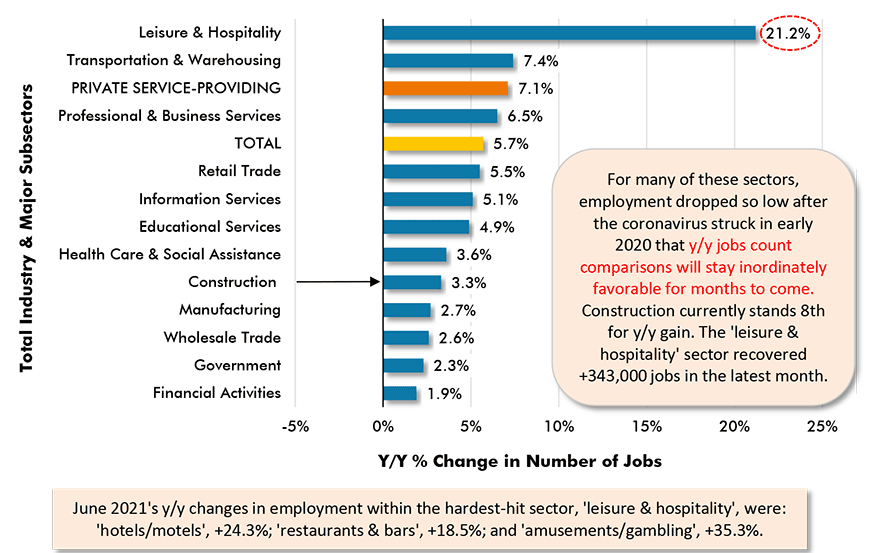 June 2021's y/y changes in employment within the hardest-hit sector, 'leisure & hospitality', were: 'hotels/motels', +24.3%; 'restaurants & bars', +18.5%; and 'amusements/gambling', +35.3%.