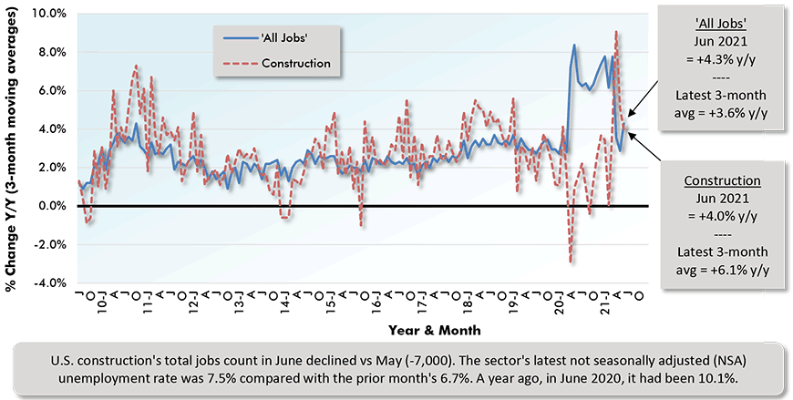 U.S. construction's total jobs count in June declined vs May (-7,000). The sector's latest not seasonally adjusted (NSA) unemployment rate was 7.5% compared with the prior month's 6.7%. A year ago, in June 2020, it had been 10.1%.