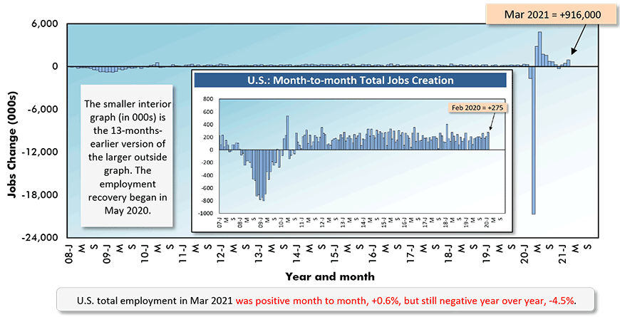U.S. total employment in Feb 2021 was +0.3% month to month and -6.2% year over year.