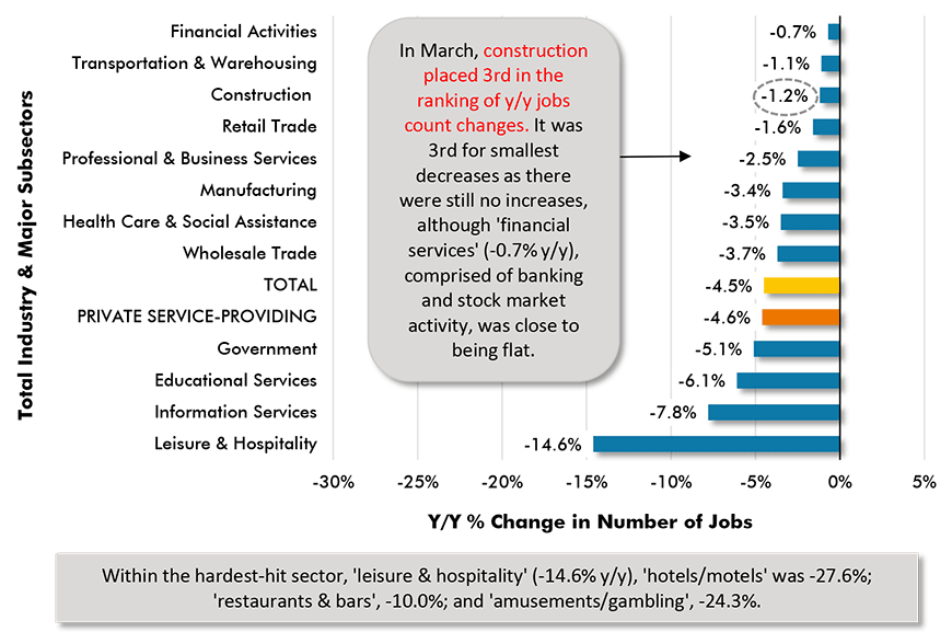 In Feb, construction slipped to 5th in the ranking of y/y jobs (still all declines).   Construction's employment fell by -61,000 jobs in the latest month. The  losses were 1/3 in engineering & 2/3 in nonres sub-trades.