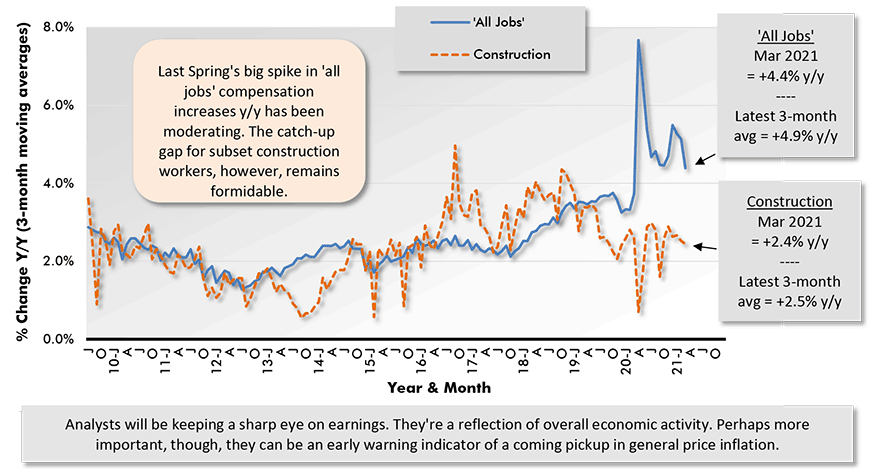 Average Hourly Earnings Y/Y - 'All Jobs' & Construction Chart