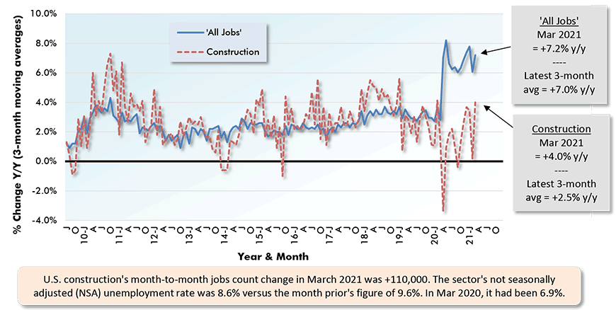 U.S. construction's month-to-month jobs count change in March 2021 was +110,000. The sector's not seasonally adjusted (NSA) unemployment rate was 8.6% versus the month prior's figure of 9.6%. In Mar 2020, it had been 6.9%.