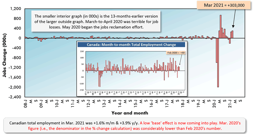 Canadian total employment in Mar. 2021 was +1.6% m/m & +3.9% y/y. A low 'base' effect is now coming into play. Mar. 2020's figure (i.e., the denominator in the % change calculation) was considerably lower than Feb 2020's number.