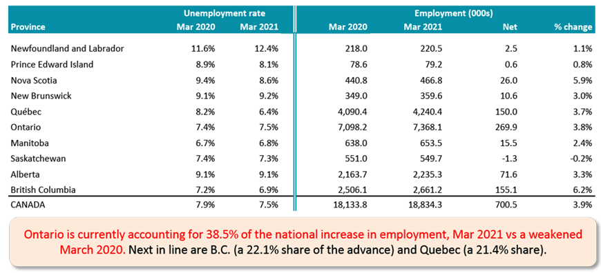 March 2020 employment declined significantly from February 2020 due to coronavirus-related lockdowns. Therefore, y/y jobs count comparisons are now looking much better than they did a month ago. ... B.C.'s latest labour market numbers are especially strong.