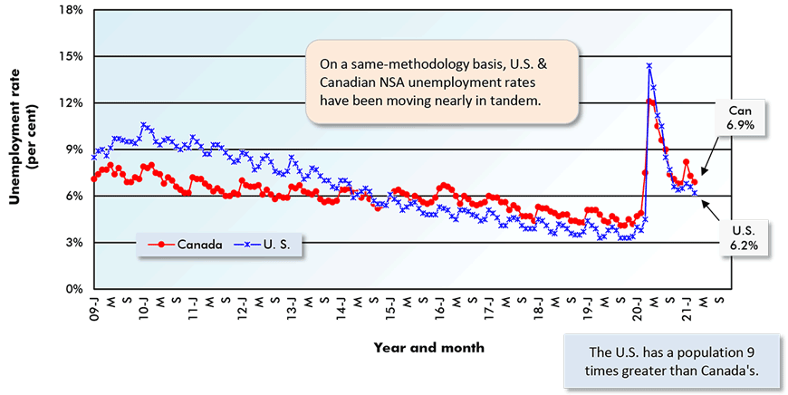 On a same-methodology basis, U.S. & Canadian NSA unemployment rates have been moving nearly in tandem.