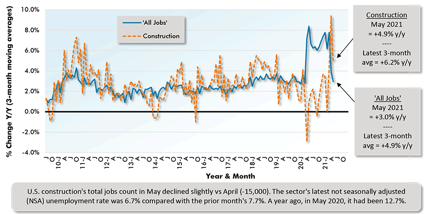 U.S. construction's total jobs count in May declined slightly vs April (-15,000). The sector's latest not seasonally adjusted (NSA) unemployment rate was 6.7% compared with the prior month's 7.7%. A year ago, in May 2020, it had been 12.7%.