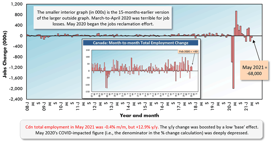 Cdn total employment in May 2021 was -0.4% m/m, but +12.9% y/y. The y/y change was boosted by a low 'base' effect. May 2020's COVID-impacted figure (i.e., the denominator in the % change calculation) was deeply depressed.
