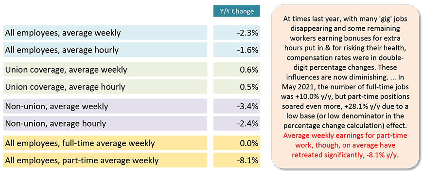 In May 2021, the number of full-time jobs was +10.0% y/y, but part-time positions soared even more, +28.1% y/y due to a low base (or low denominator in the percentage change calculation) effect.
