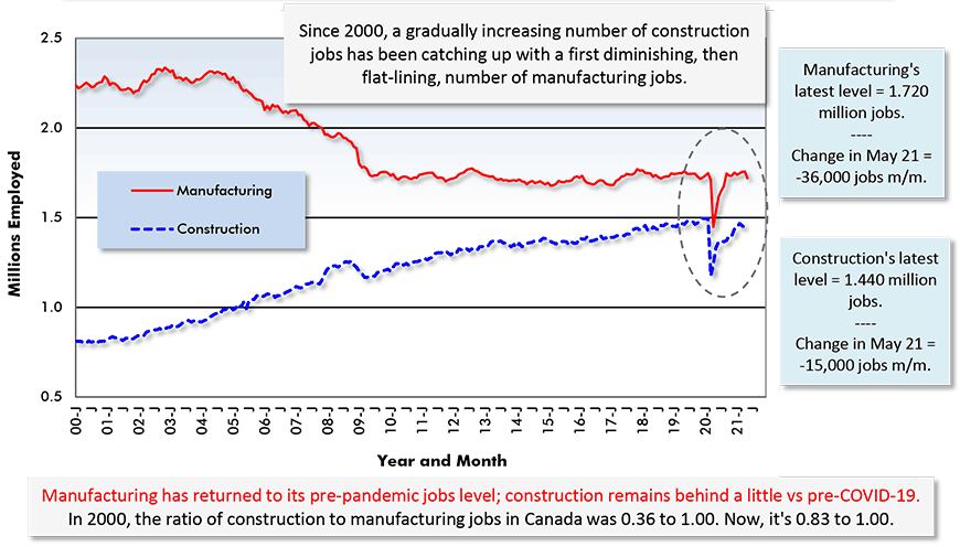 Manufacturing has returned to its pre-pandemic jobs level; construction remains behind a little vs pre-COVID-19. In 2000, the ratio of construction to manufacturing jobs in Canada was 0.36 to 1.00. Now, it's 0.83 to 1.00.